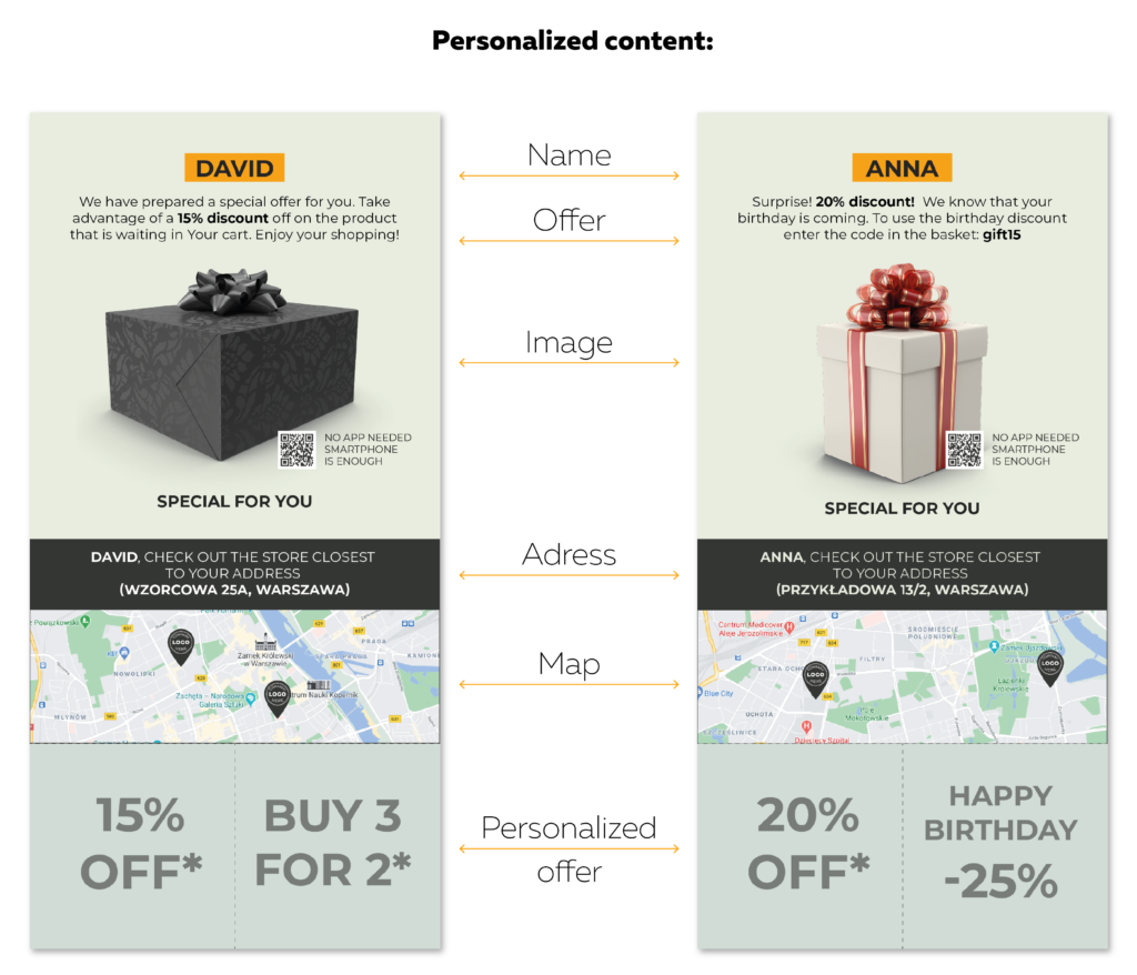 personalized content Direct Mail